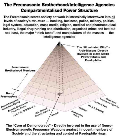 "The ""Illuminated Elite"" - Arch-Masons directly involved in Black Magic Power Rituals and Paedophilia"